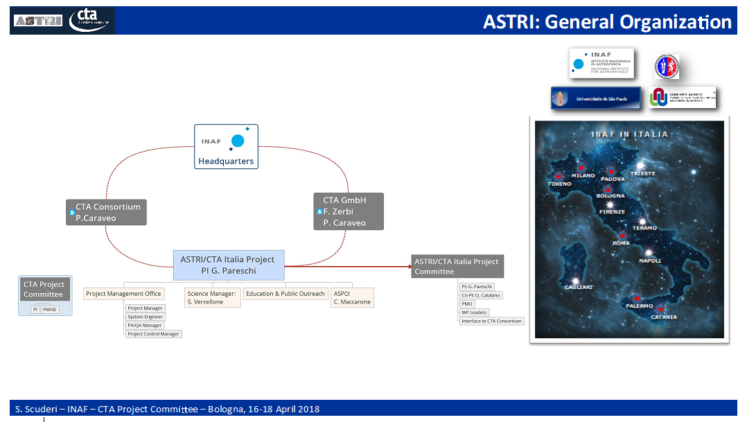 ASTRI General Organization